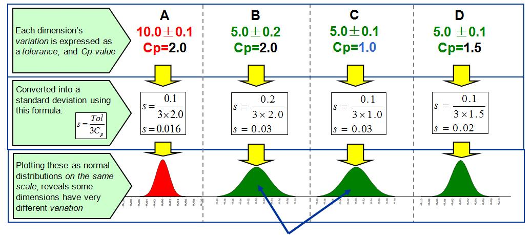 Cp level affects true variation