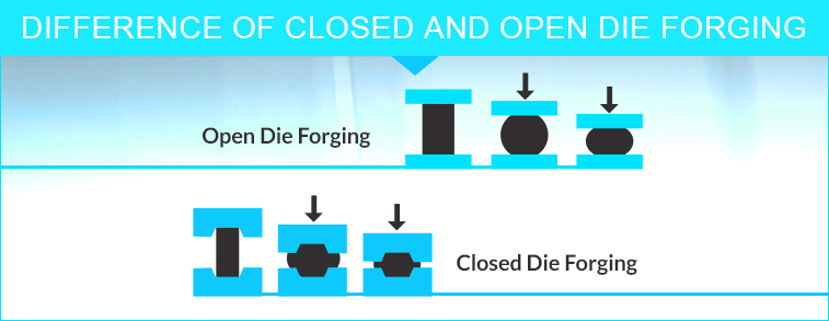 DIFFERENCE-OF-CLOSED-AND-OPEN-DIE-FORGING